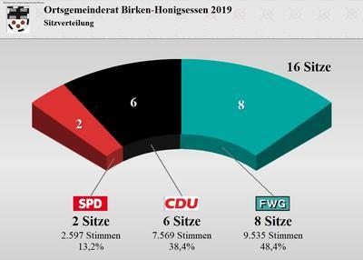 Wahlergebnis des Ortsgemeinderates Birken-Honigsessen