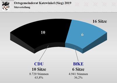Wahlergebnis des Ortsgemeinderates Katzwinkel (Sieg)
