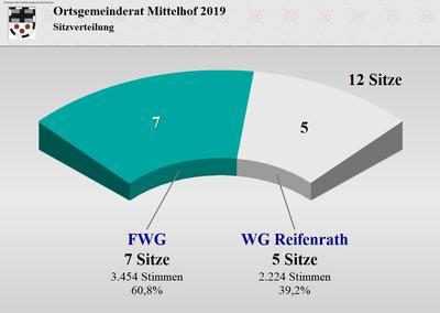 Wahlergebnis des Ortsgemeinderates Mittelhof