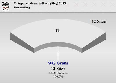 Wahlergebnis des Ortsgemeinderates Selbach (Sieg)