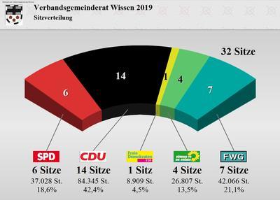 Wahlergebnis des Verbandsgemeinderates Wissen