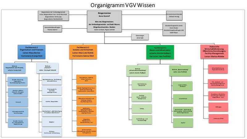 Organigramm VGV Wissen